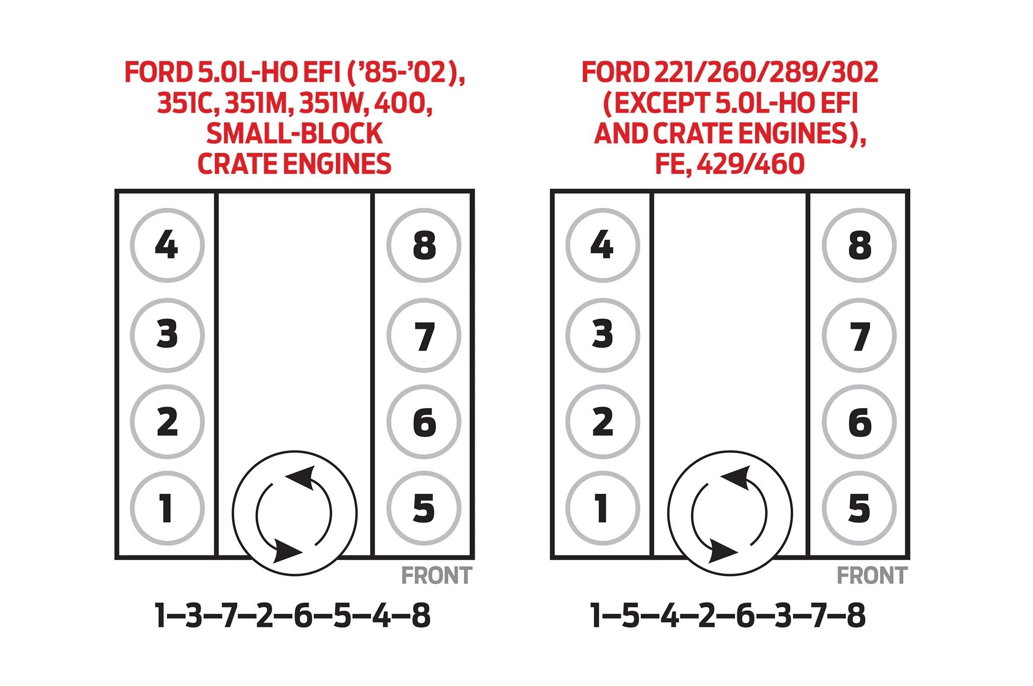 medium resolution of mustang 5 0 ho firing order diagram further ford mustang wiring ford 4 0 firing order diagram 1993 ford 5 0 firing order ford