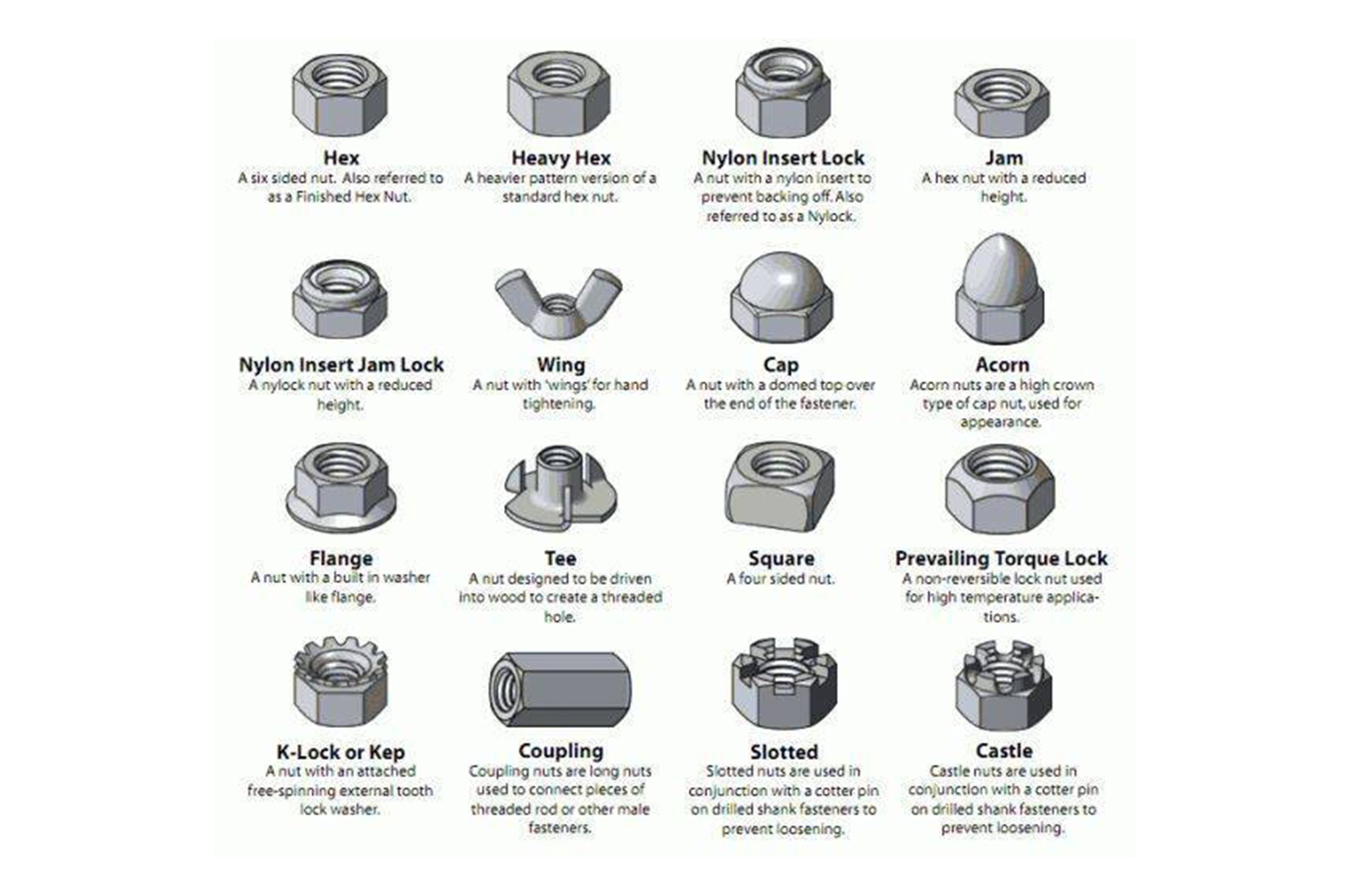 Be Smart Bolt Nut And Washer Identification Guide