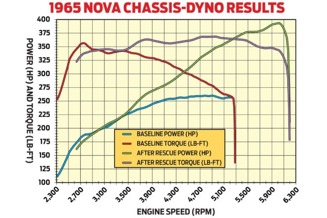 The before/after power curve is almost like you're looking at two different motors. Would you believe a whopping 51-percent horsepower gain at the rear wheels-from 260 to 393 whp!