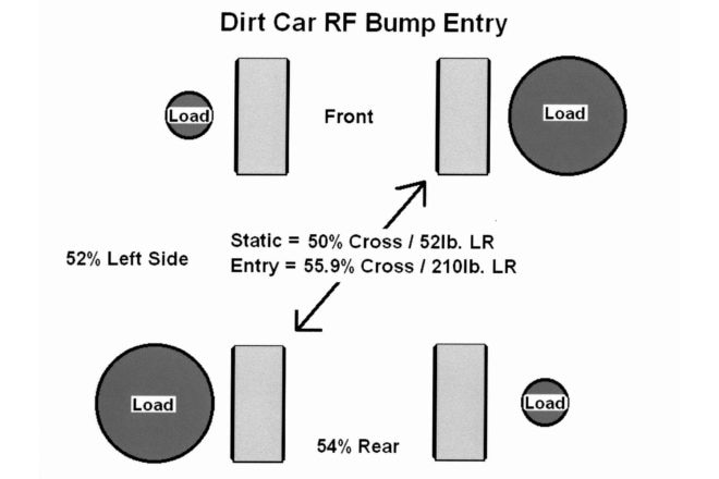 As the RF bump only scenario takes place, the car enters the turn and the RF shock contacts the bump. Then that corner is loaded with a major percent of the load that is transferred from braking. That added load on the RF also loads the LR causing the cross weight percent to increase. Here we go from 50% cross up to 55.9% using numbers close to what we see with dirt late models.