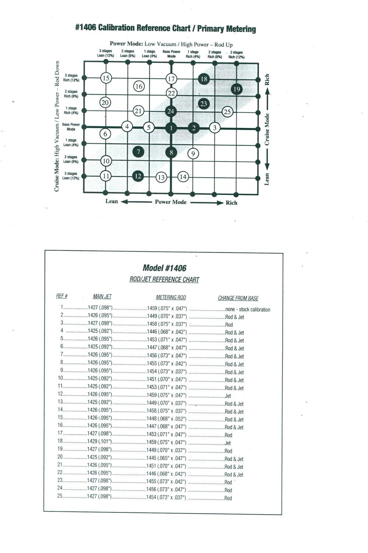 medium resolution of 1405 edelbrock wiring diagram