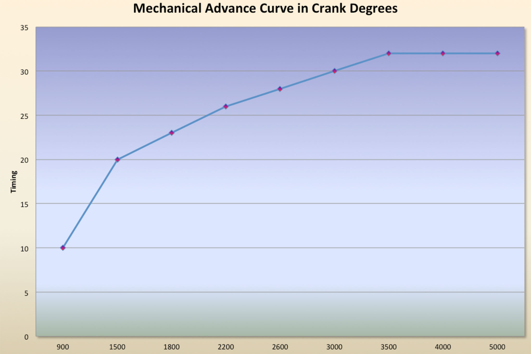 small resolution of graph a illustrates a typical mechanical advance curve that includes the initial timing of 10 degrees with a total of 32 degrees