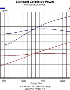 As you can see from the results power output of modified  hemi improved substantially once we applied boost torqstorm supercharger also bolt on hp to any with  blower hot rod rh hotrod