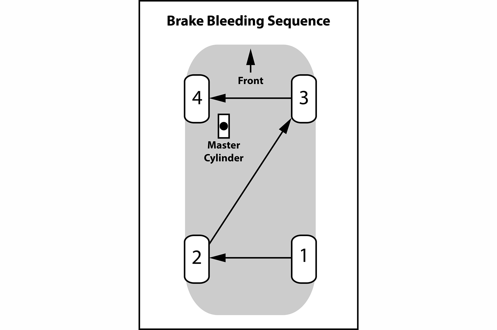 Quick Tips How To Bleed Brakes