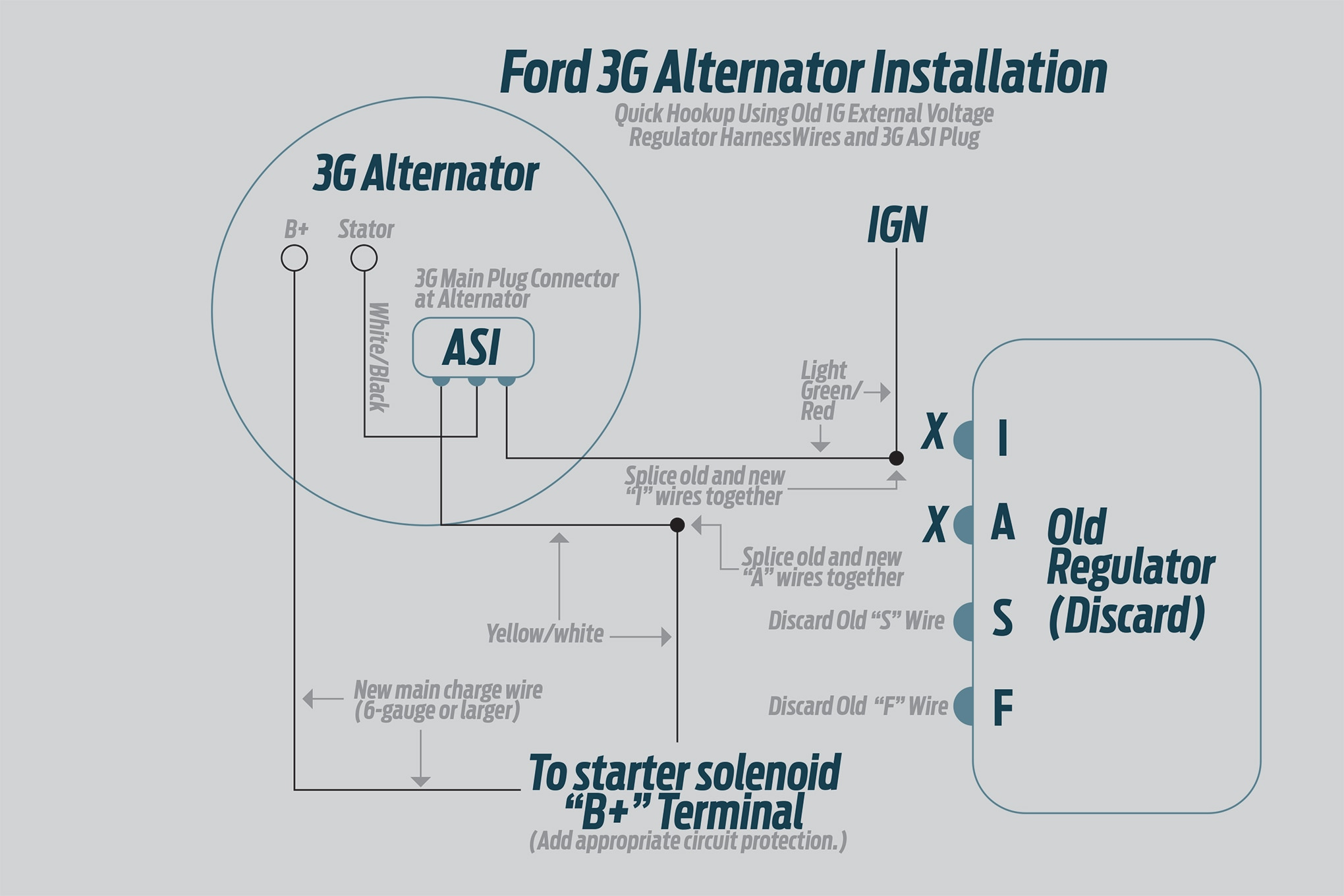 how to install a high output ford 3g alternator into older fordsford 1g alternator wiring  [ 2040 x 1360 Pixel ]