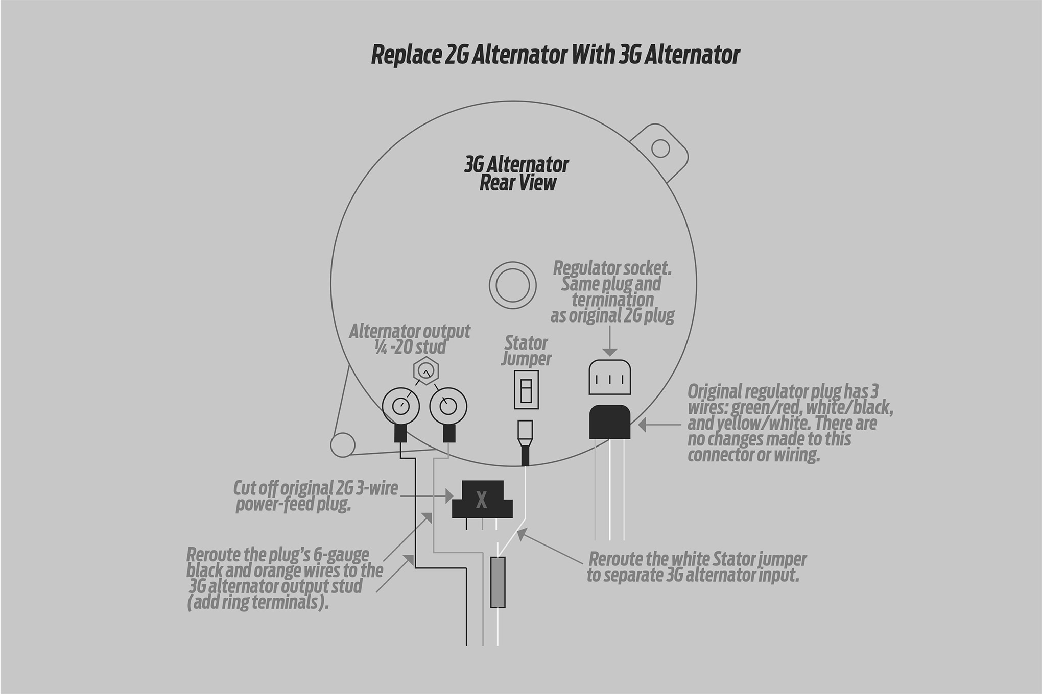 how to install a high output ford 3g alternator into older fords alternator wiring diagram rear shut off [ 2040 x 1360 Pixel ]
