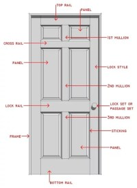 Door Frame: Parts Of A Door Frame Names