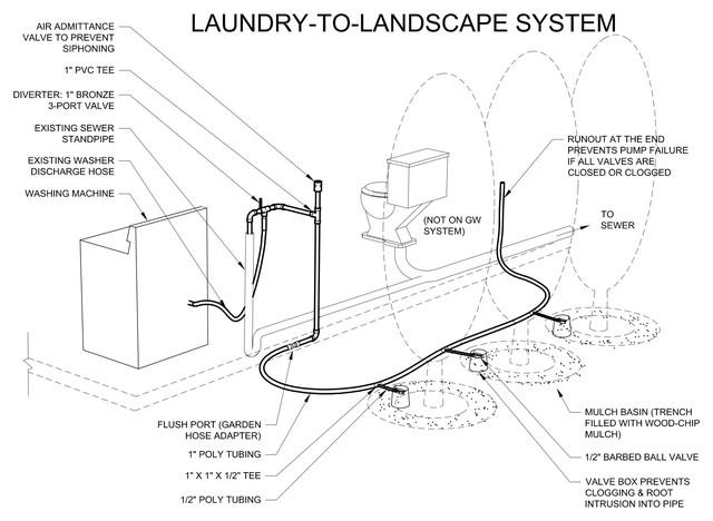 Laundry-to-Landscape Diagram