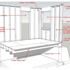 Bedroom Wiring Diagram Outdoor Light Know Your House: Components Of Efficient Walls