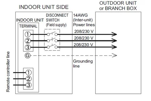 Disconnect For Fujitsu Mini Split Indoor Unit (slim Duct Type