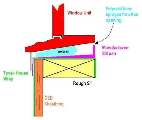 sill pans and window sealant