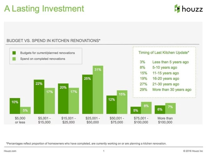 From the Pros: Top TK Reasons Kitchen Renovations Go Over Budget