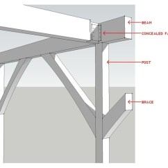 Fixing Patio Chairs Chair Cover Hire Eastbourne Know Your House: Post And Beam Construction Basics