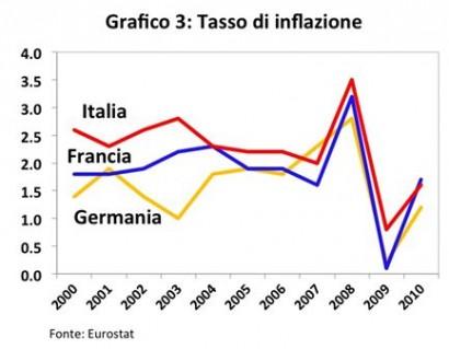 tasso inflazione