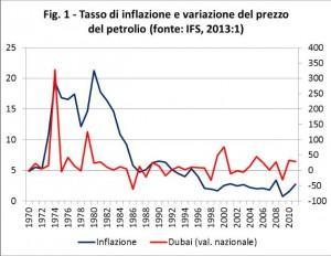 inflazione-petrolio
