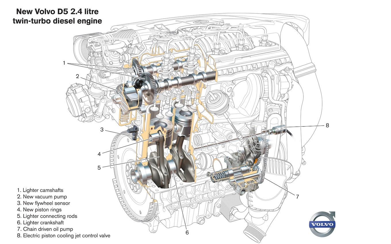hight resolution of volvo 2 4 engine diagram data schematic diagram volvo 2 4 engine diagram