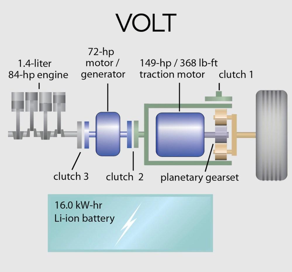 medium resolution of chevrolet volt nissan leaf toyota prius iii motortrend com wiring harness diagram chevy cavalier radio wiring