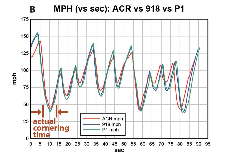 Wrecking The Production Car Lap Record At Mazda Raceway Laguna Seca