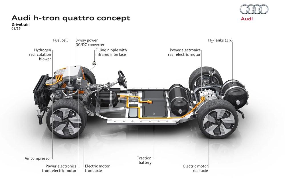 medium resolution of audi quattro diagram wiring diagram portal 2006 audi a4 quattro audi h tron quattro concept powertrain