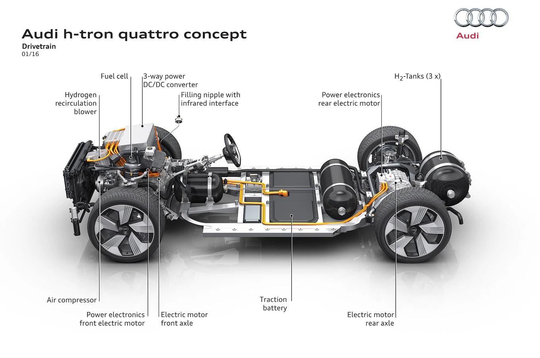 hight resolution of audi quattro diagram wiring diagram portal 2006 audi a4 quattro audi h tron quattro concept powertrain