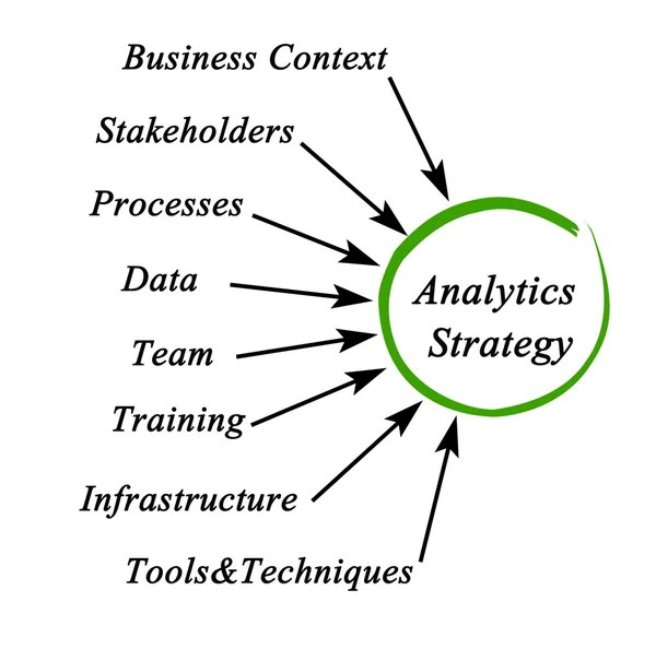Diagram of Transformational Leadership — Stock Photo
