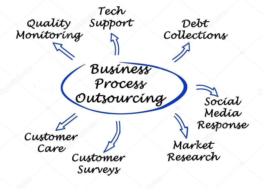 Diagram of Business Process Outsourcing — Stock Photo