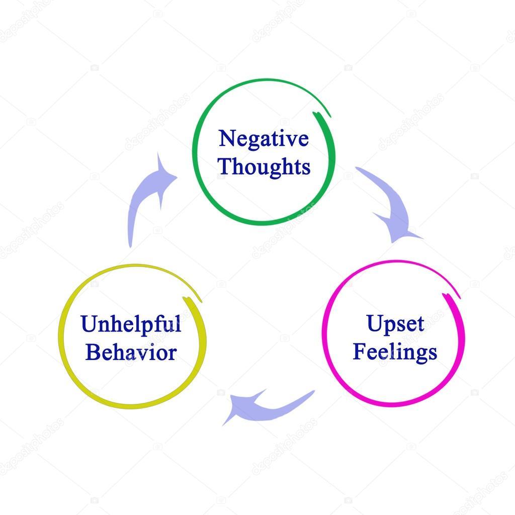 Prasentation Der Negativen Kreislauf