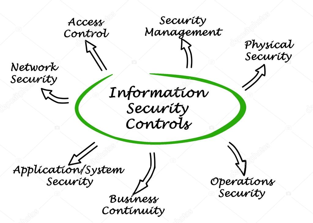 Diagram of Information Security Controls — Stock Photo