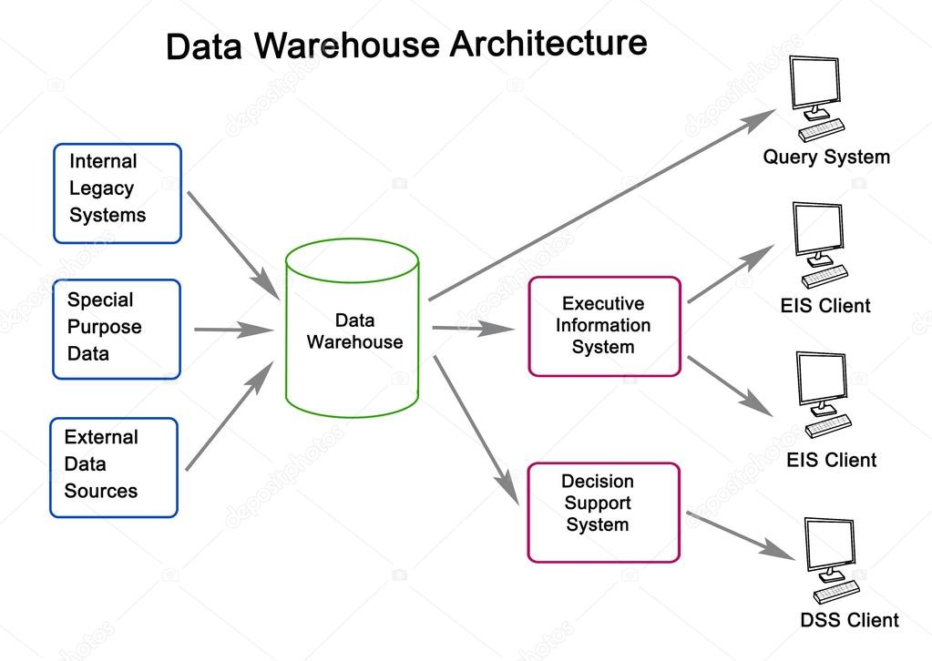 data warehouse architecture diagram with explanation farmall super m wiring of stock photo c vaeenma image