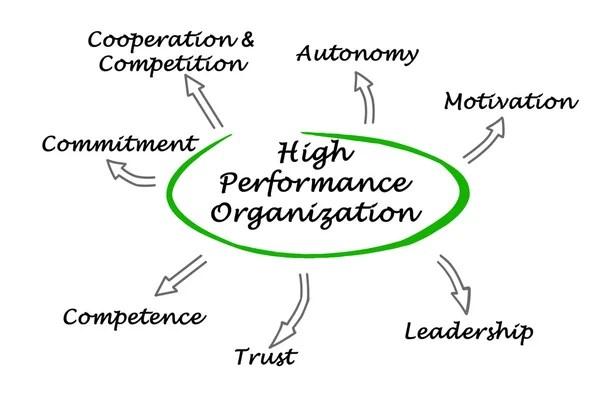 Diagram of Interpersonal Skills — Stock Photo © vaeenma