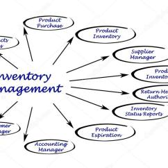 Inventory Management Model Diagram 2000 Honda Civic Fuse Of Stock Photo C Vaeenma 71812579 Image