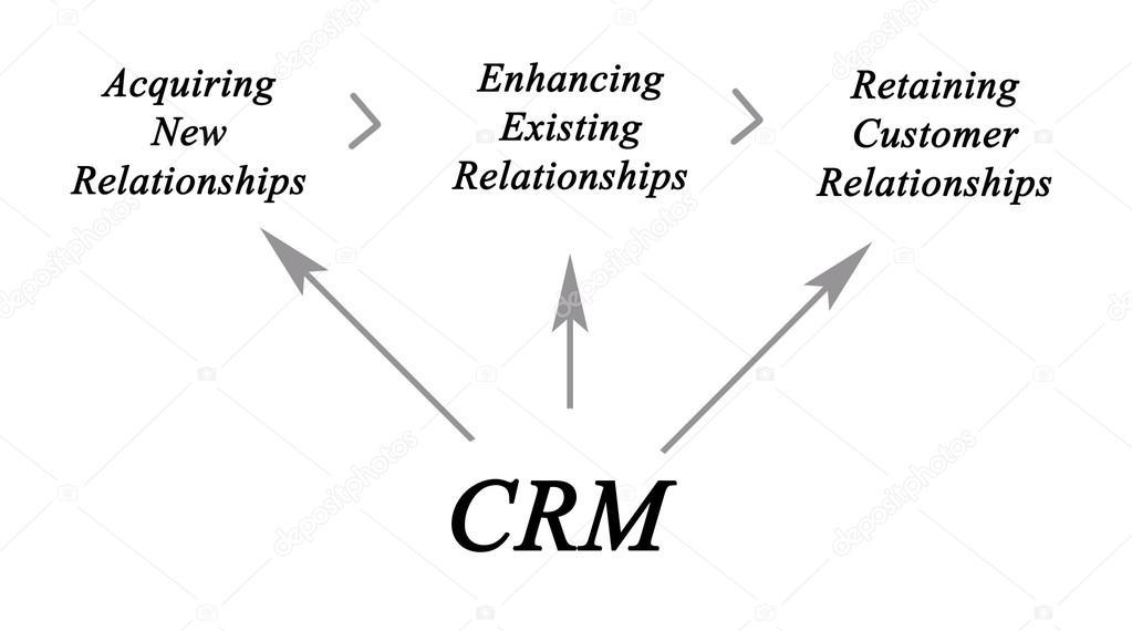 Diagram of customer relationship management — Stock Photo