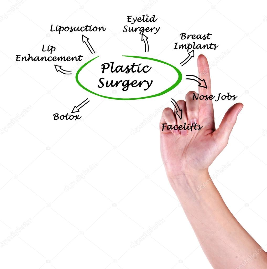 hight resolution of diagram of plastic surgery photo by vaeenma