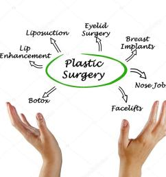 diagram of plastic surgery photo by vaeenma [ 1024 x 829 Pixel ]