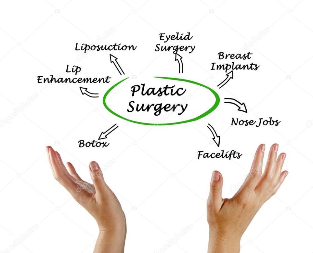 medium resolution of diagram of plastic surgery photo by vaeenma
