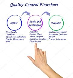 diagram of quality control flowchart stock image [ 966 x 1023 Pixel ]