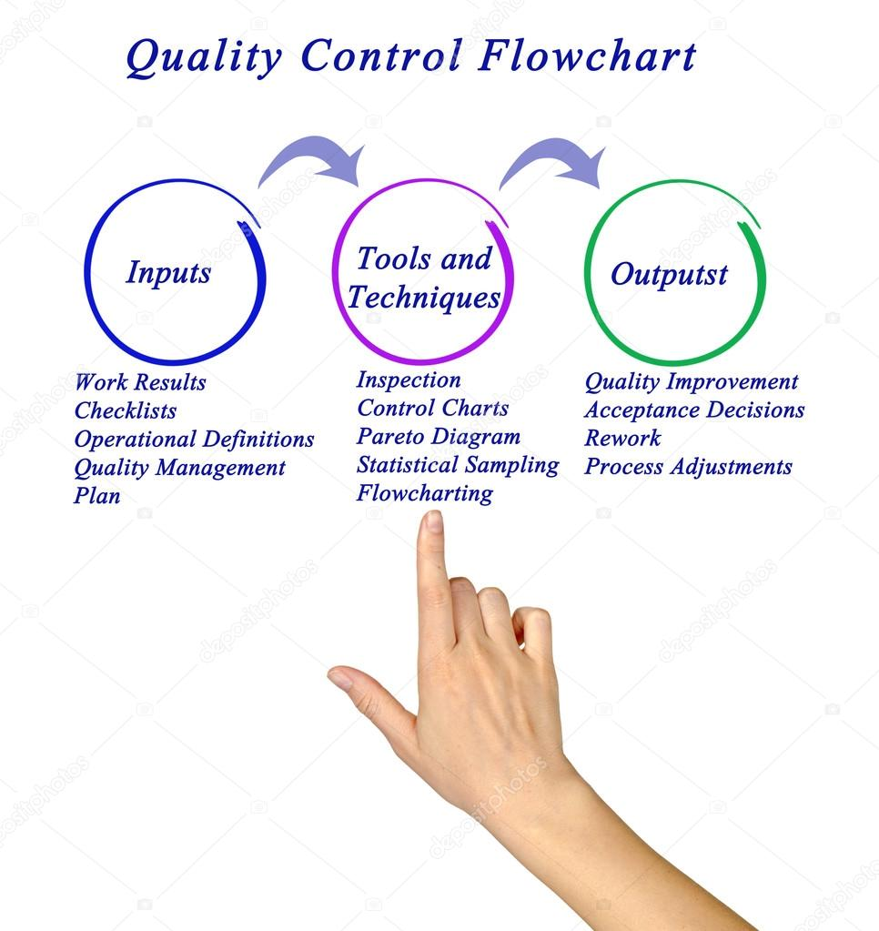 medium resolution of diagram of quality control flowchart stock image