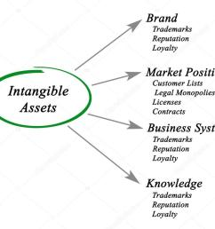 diagram of intangible assets photo by vaeenma [ 1024 x 832 Pixel ]