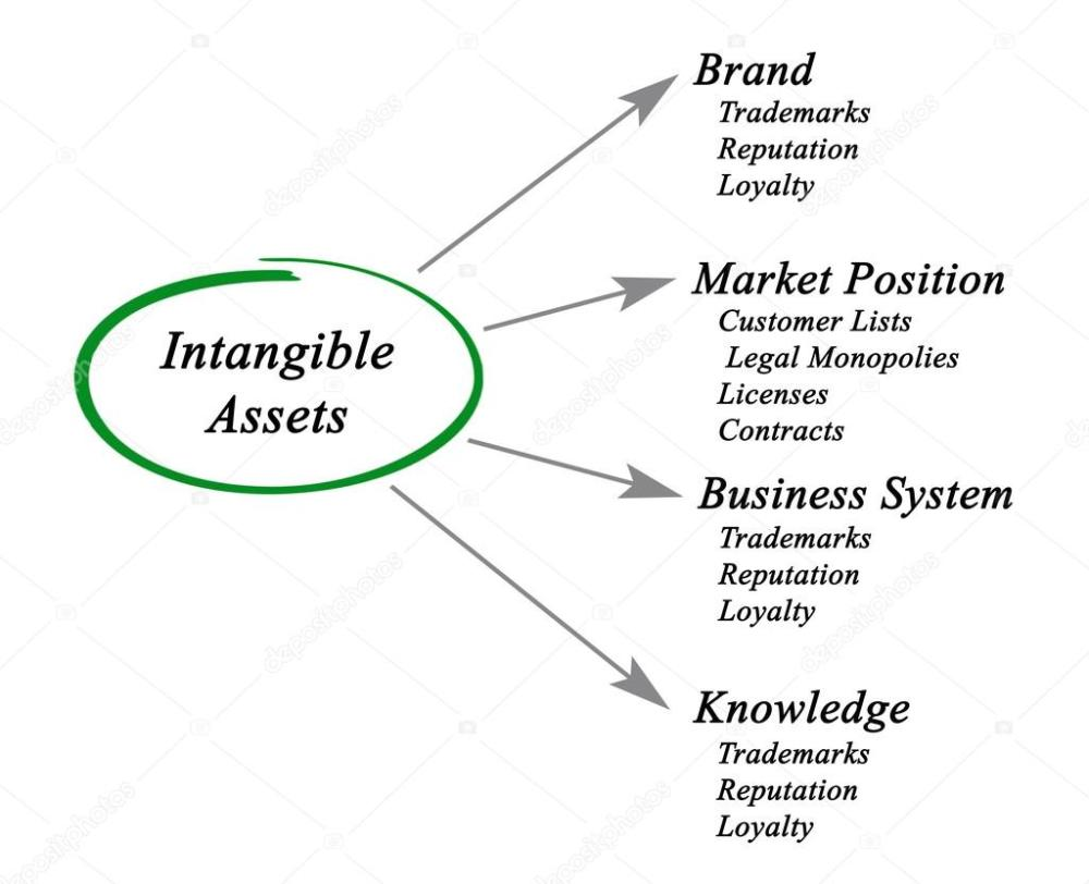 medium resolution of diagram of intangible assets photo by vaeenma