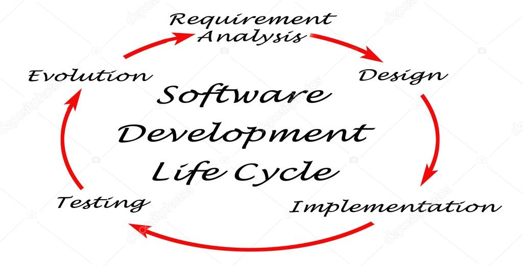 Diagram of Software Development Life Cycle (SDLC) — Stock
