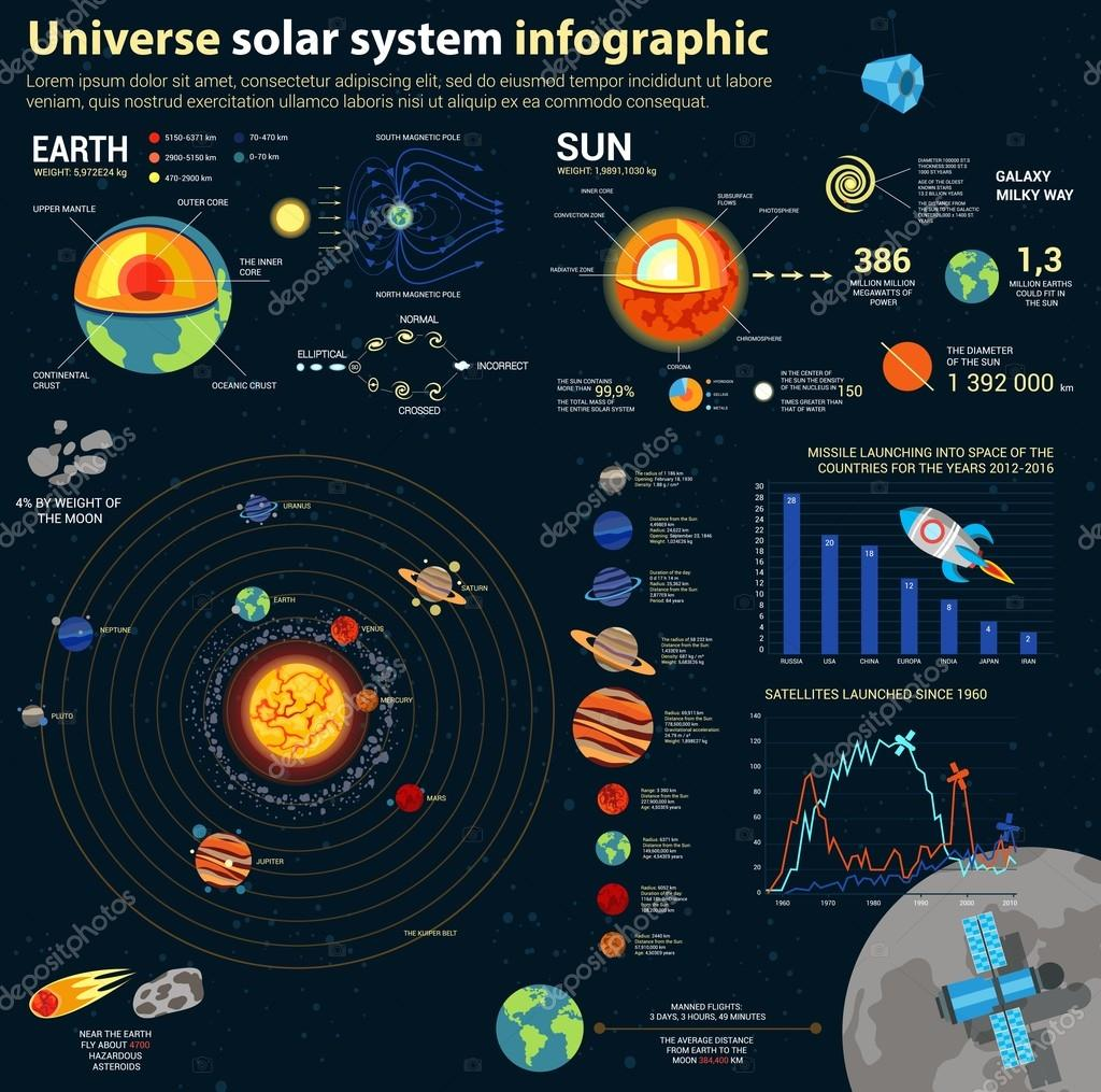 Astronomy Solar System And Universe Infographics Cosmos