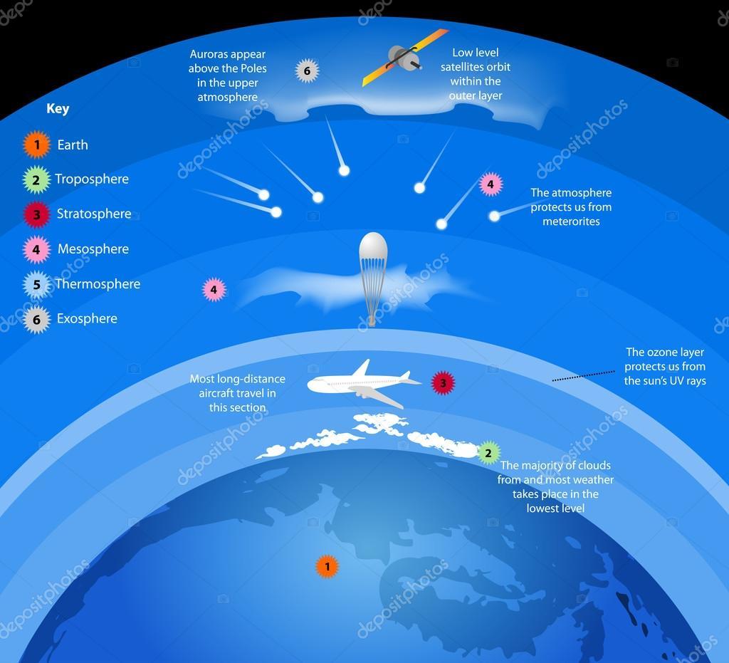 Camadas Da Atmosfera De Gases Cercam A Terra