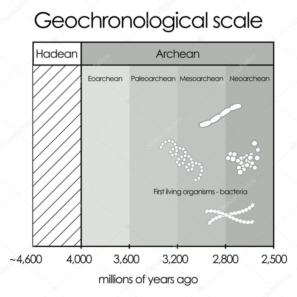 medium resolution of geochronological scale part 1 hadean and archean eon vector de stock