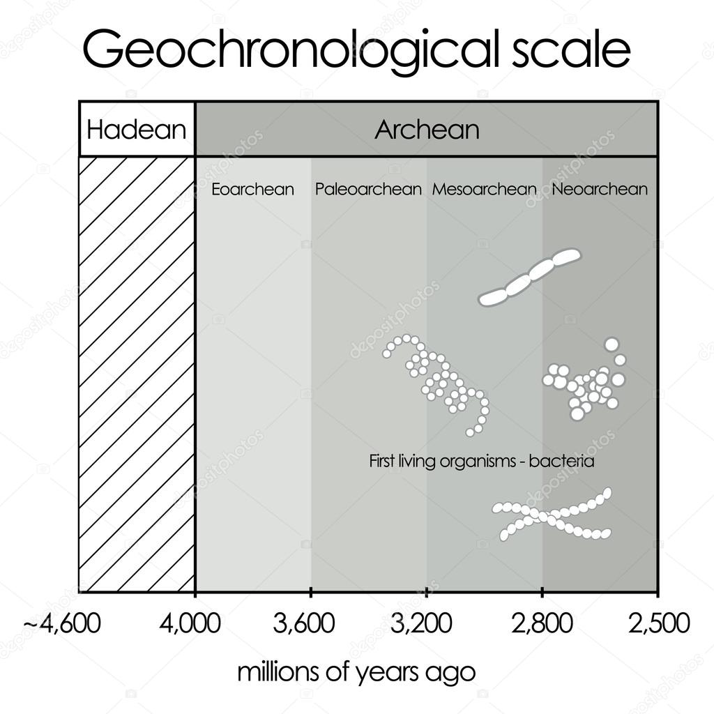 hight resolution of geochronological scale part 1 hadean and archean eon vector de stock