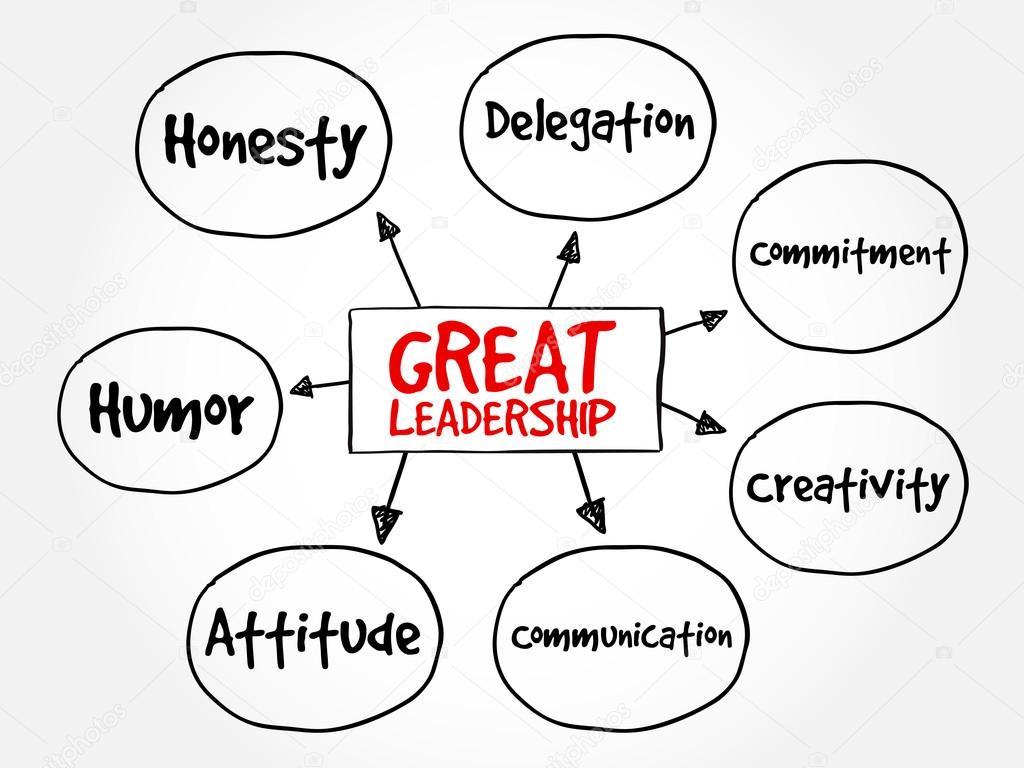 Groot leiderschap kwaliteiten mindmap — Stockvector