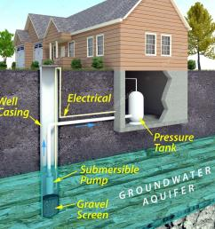 modern water well diagram stock photo auntspray 80082344 house water well diagram [ 1024 x 1024 Pixel ]