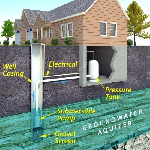 small resolution of modern water well diagram stock photo auntspray 80082344 house water well diagram