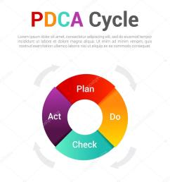 isolated pdca cycle diagram management concept infographic of control and continuous improvement in business plan do check act vector illustration  [ 911 x 1023 Pixel ]