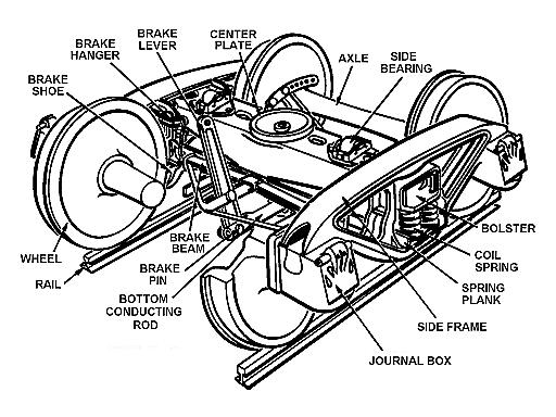 SPECIFICATION FOR AXLE BOX ASSEMBLIES WITH AXLE JOURNAL