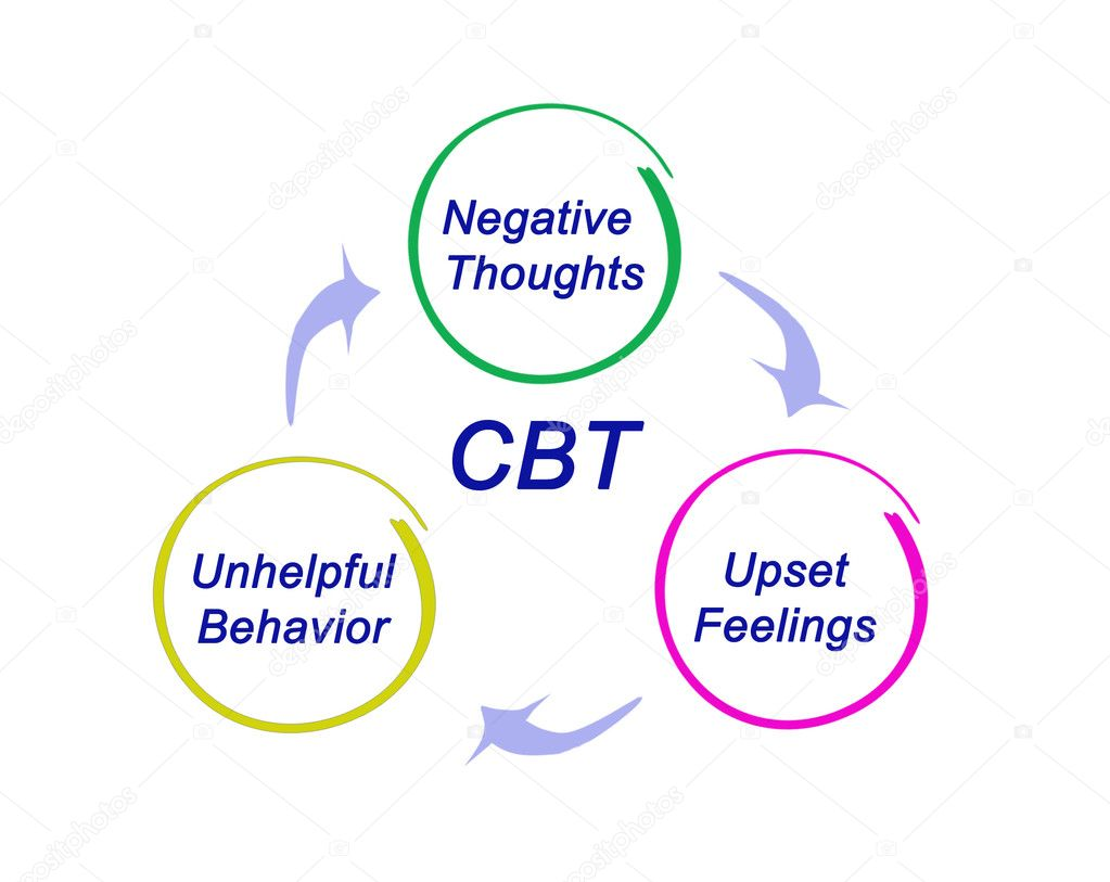 hight resolution of presentation of cbt diagram stock photo vaeenma 128105840 diagram of cpt coding book diagram of cbt